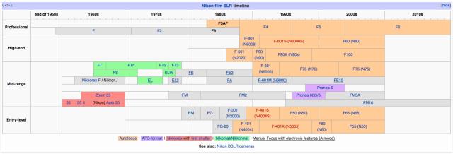 Nikon SLR Timeline